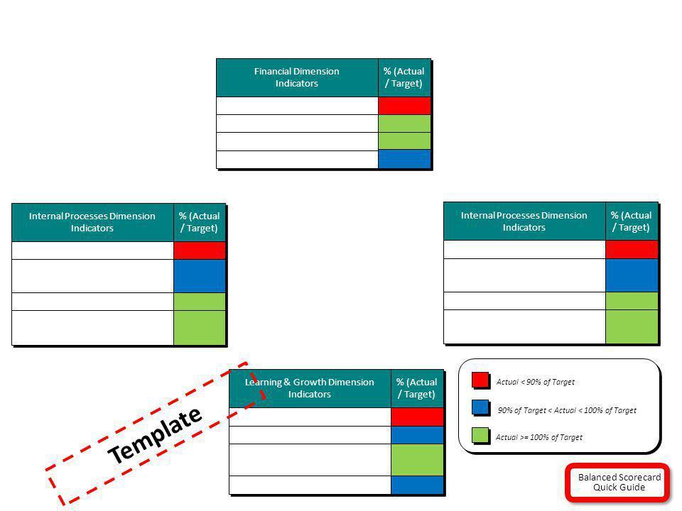 Template Internal Processes Dimension Indicators % (Actual / Target)
