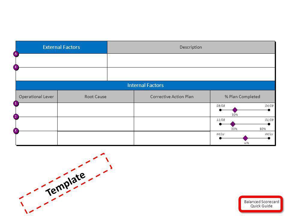 Template External Factors Internal Factors Description