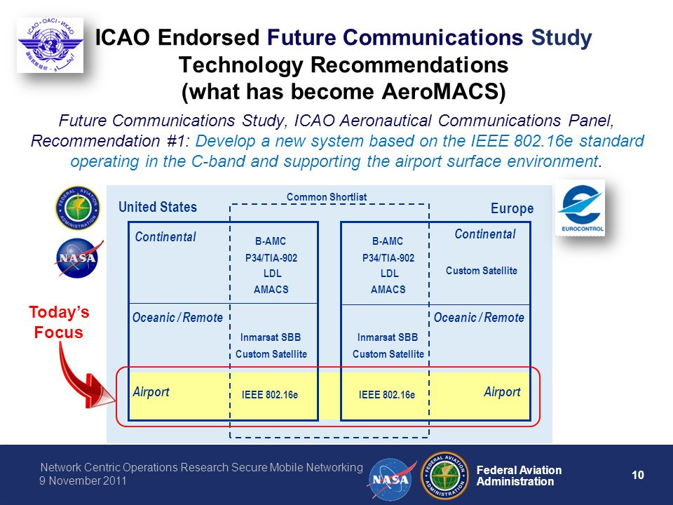 ICAO Endorsed Future Communications Study Technology Recommendations (what has become AeroMACS)