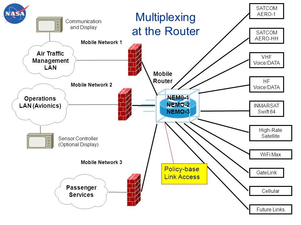 Air Traffic Management LAN Operations LAN (Avionics)