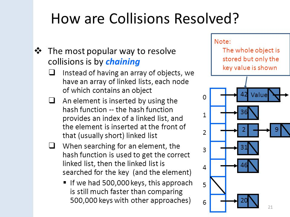 How are Collisions Resolved