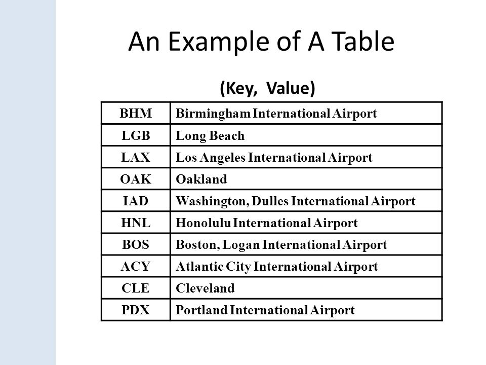 An Example of A Table (Key, Value) BHM