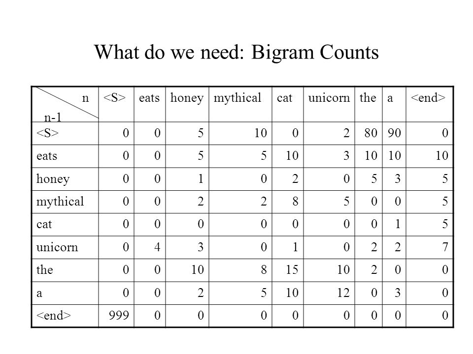 What do we need: Bigram Counts