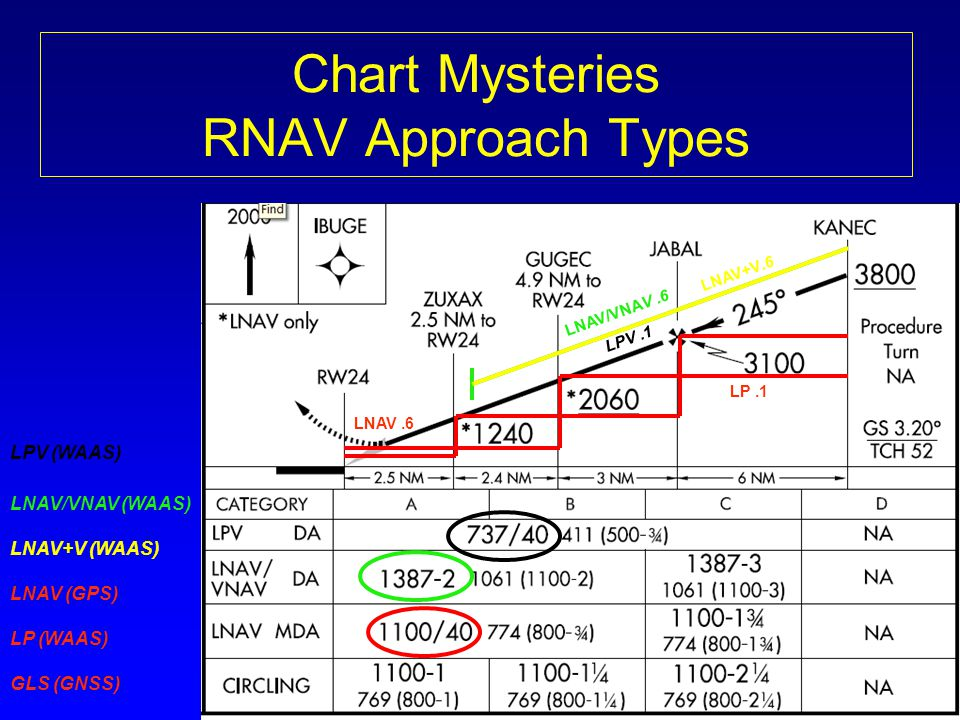 Chart Mysteries RNAV Approach Types