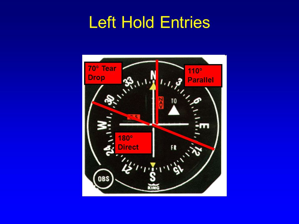Left Hold Entries 70° Tear Drop 110° Parallel 180° Direct