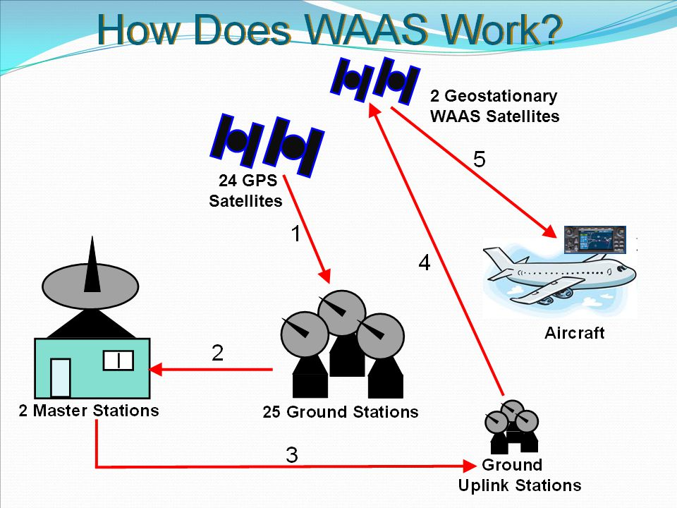 2 Geostationary WAAS Satellites 24 GPS Satellites