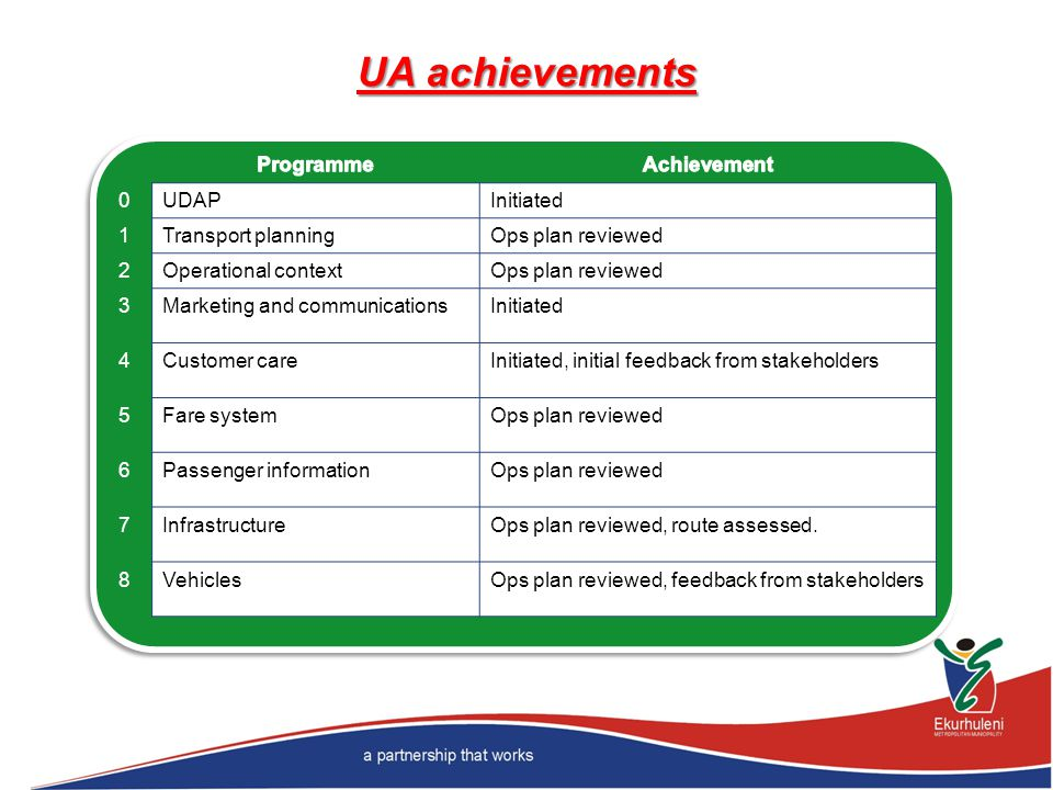 UA achievements Programme Achievement UDAP Initiated 1