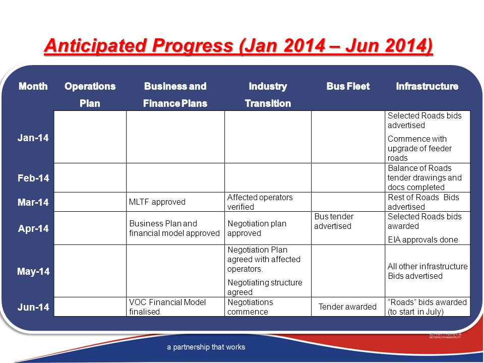 Anticipated Progress (Jan 2014 – Jun 2014)