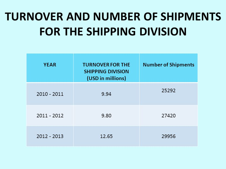 TURNOVER AND NUMBER OF SHIPMENTS FOR THE SHIPPING DIVISION