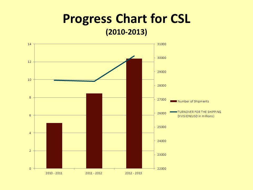 Progress Chart for CSL (2010-2013)