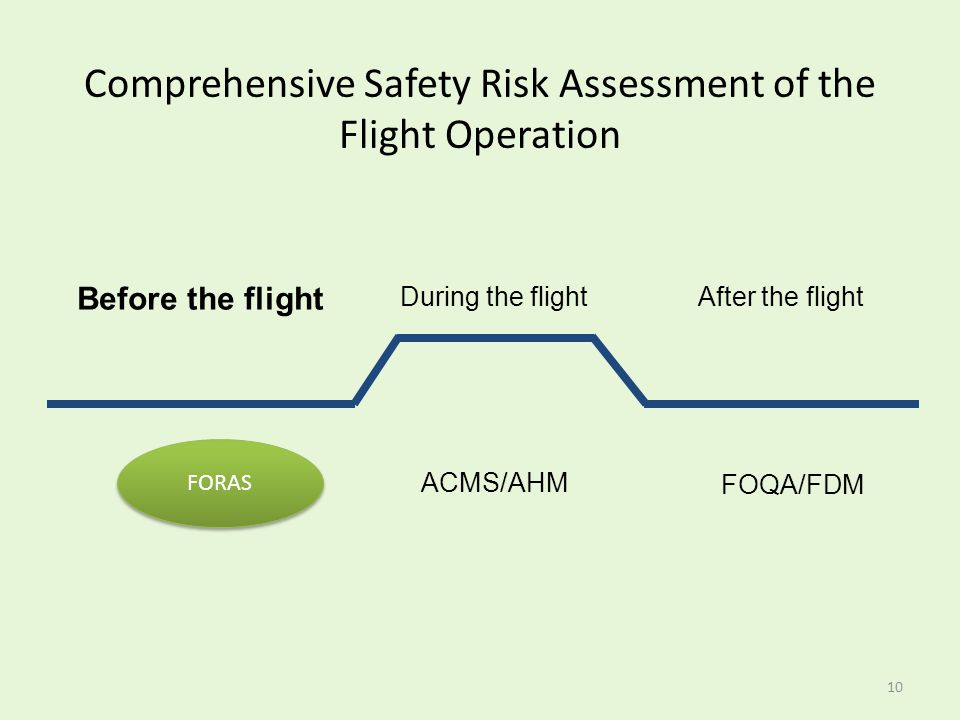 Comprehensive Safety Risk Assessment of the Flight Operation