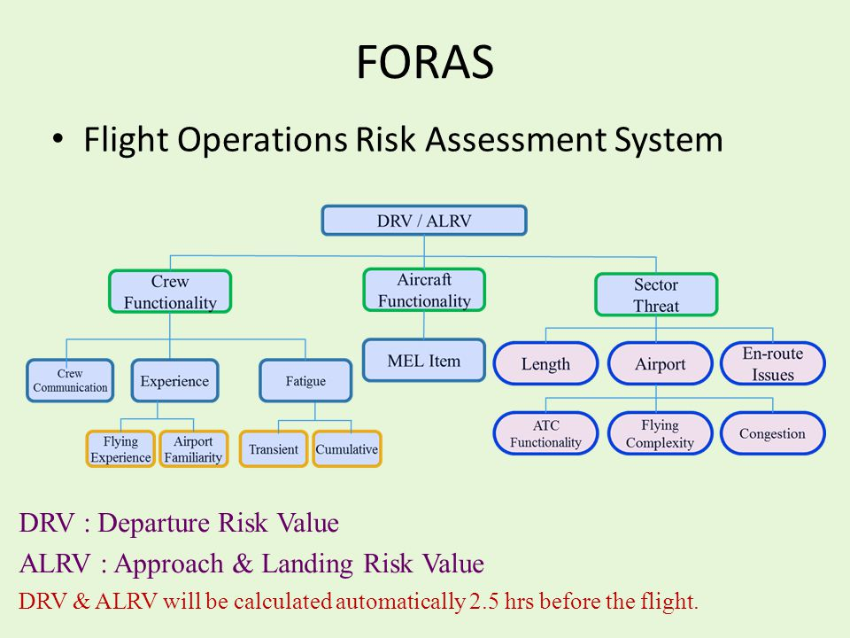 FORAS Flight Operations Risk Assessment System