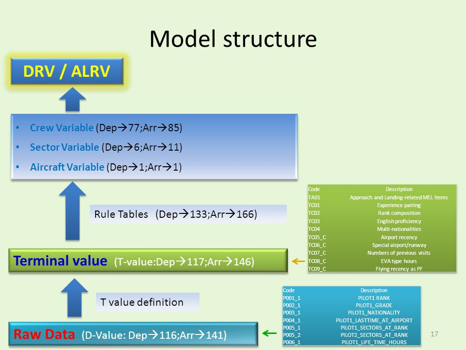 Model structure DRV / ALRV Terminal value (T-value:Dep117;Arr146)