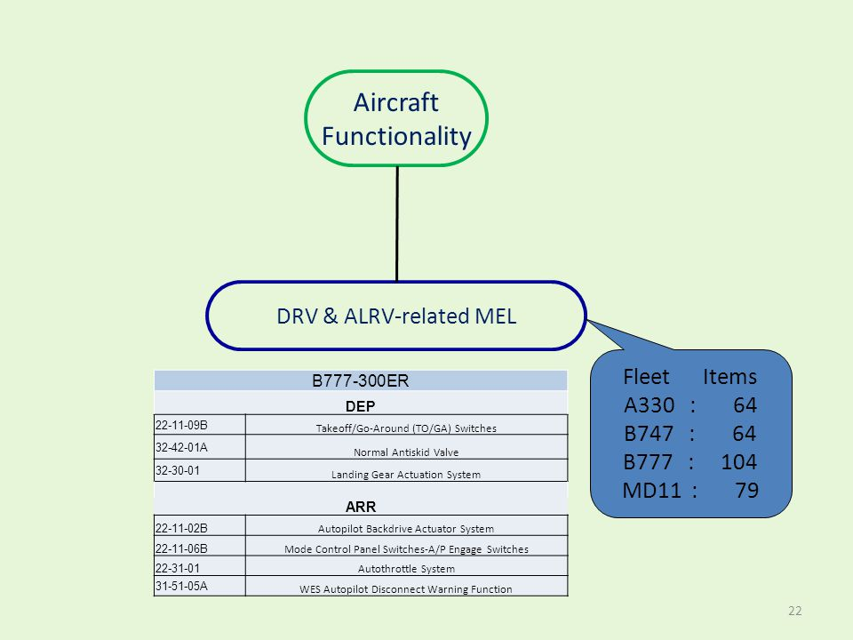 Aircraft Functionality DRV & ALRV-related MEL Fleet Items A330 : 64
