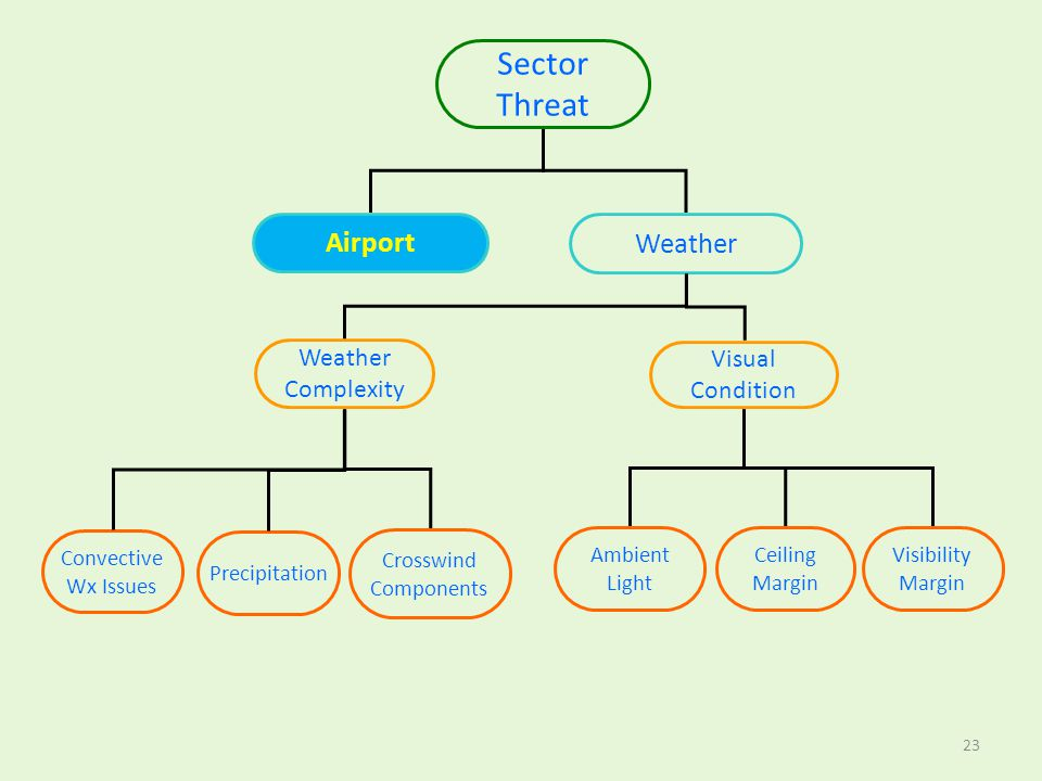 Sector Threat Airport Weather Weather Complexity Visual Condition
