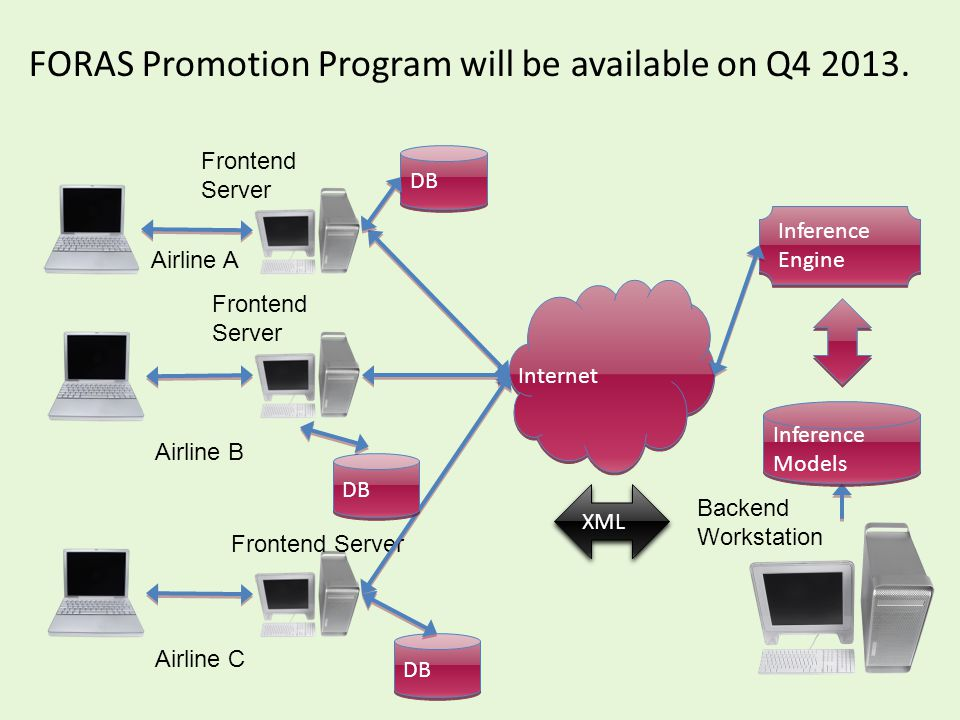 FORAS Promotion Program will be available on Q4 2013.