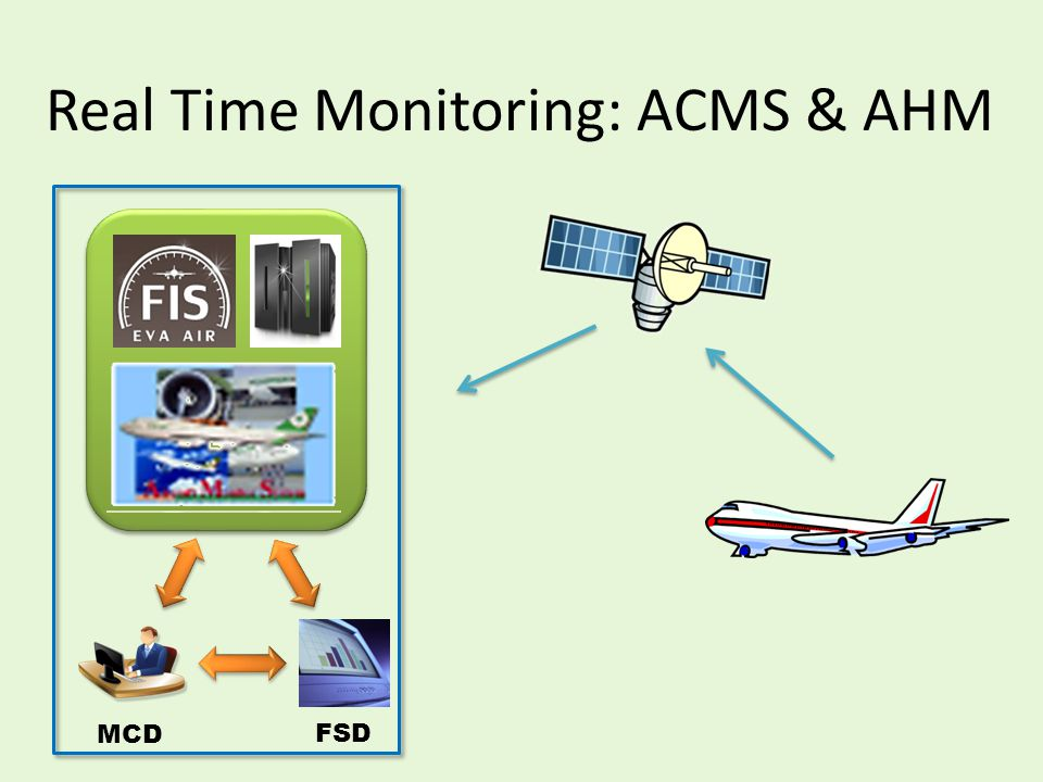 Real Time Monitoring: ACMS & AHM