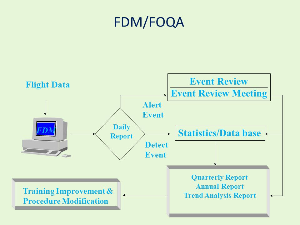 FDM/FOQA Event Review Event Review Meeting Statistics/Data base