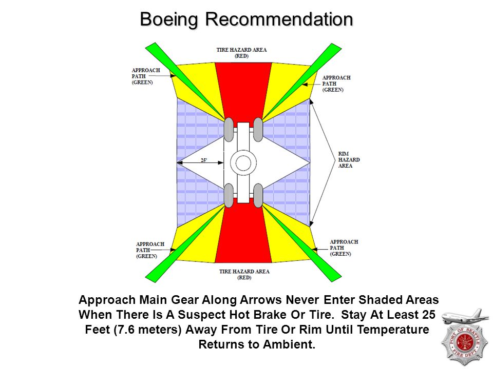 Boeing Recommendation