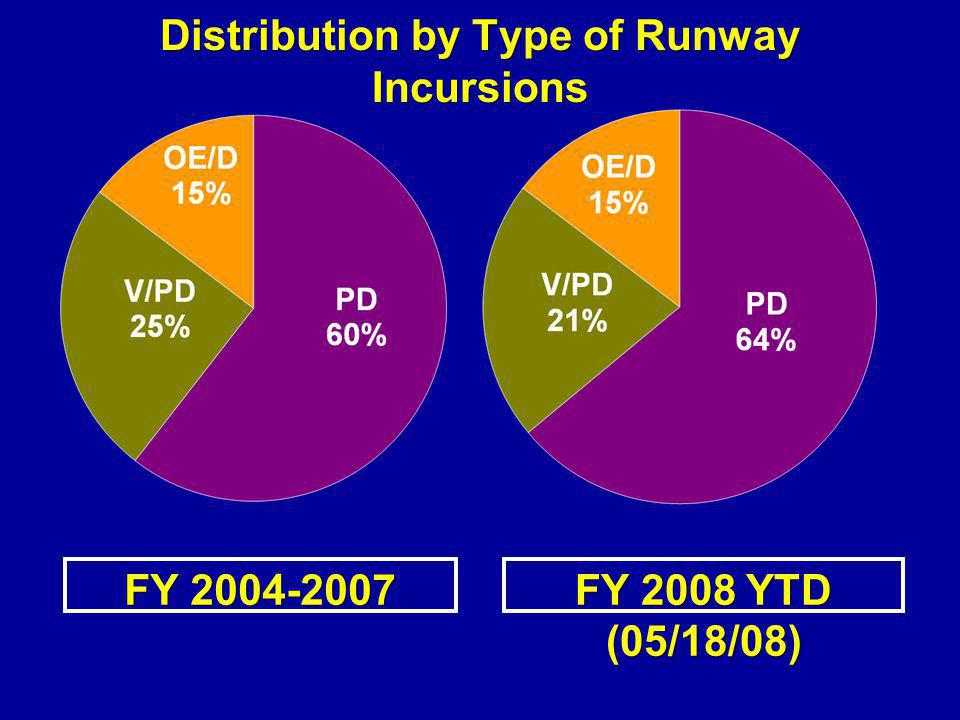 Distribution by Type of Runway Incursions
