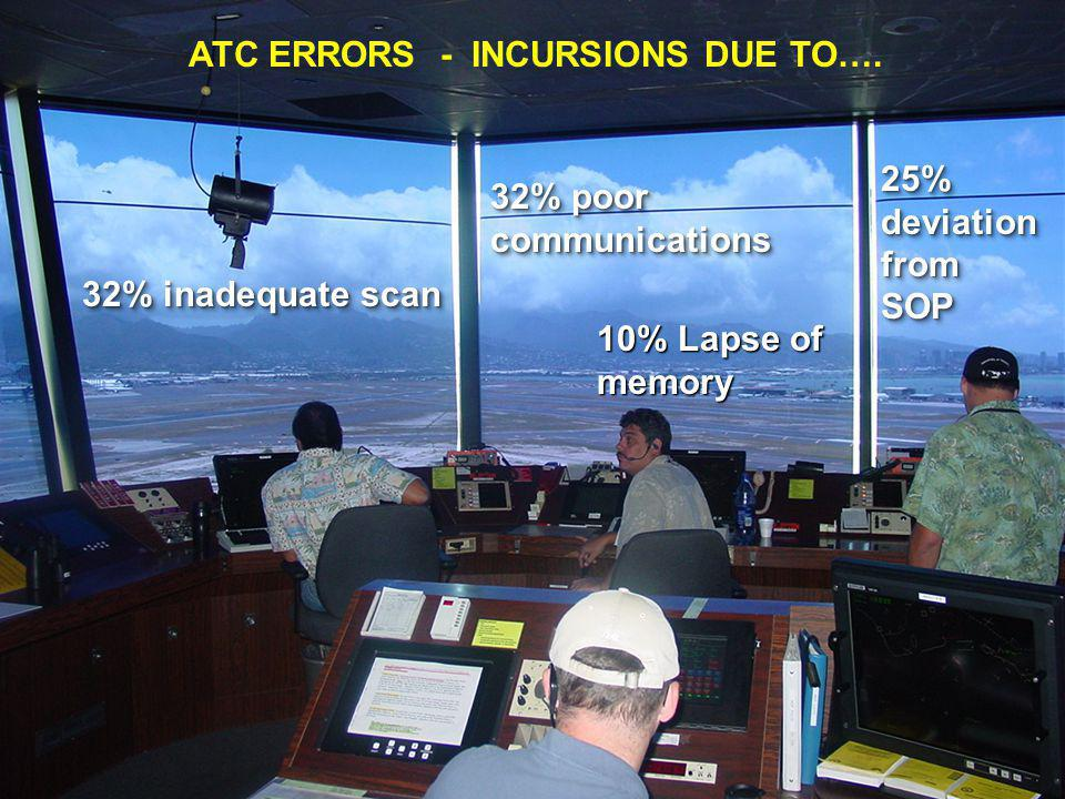 ATC ERRORS - INCURSIONS DUE TO….