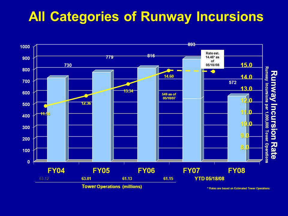 All Categories of Runway Incursions