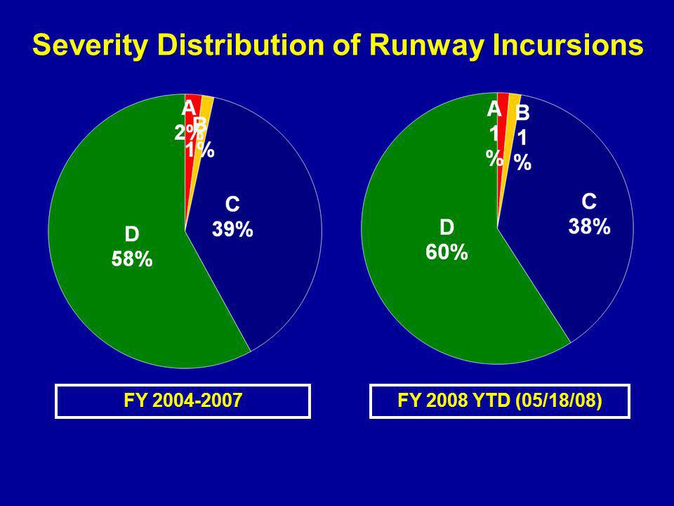 Severity Distribution of Runway Incursions