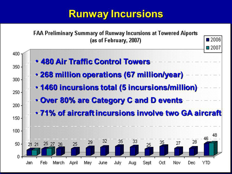 Runway Incursions 480 Air Traffic Control Towers