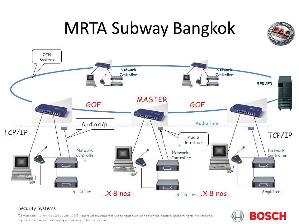 MRTA Subway Bangkok Praesideo Version 3.0 MASTER GOF GOF TCP/IP TCP/IP