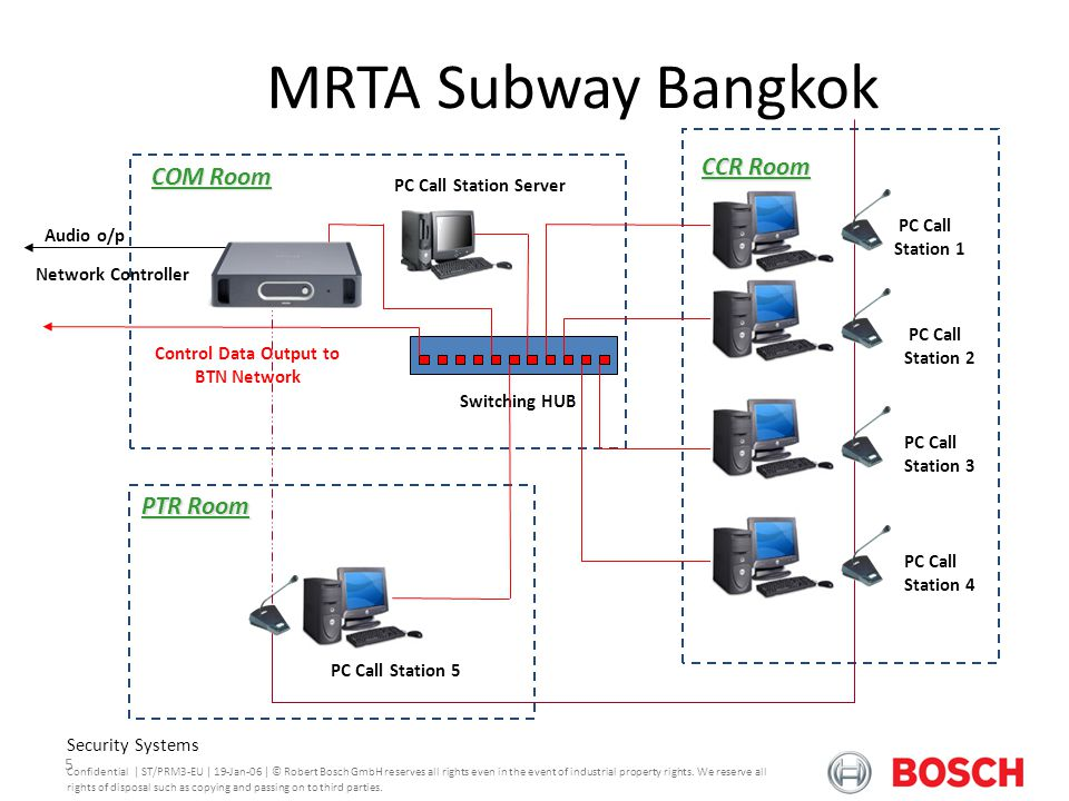 Control Data Output to BTN Network