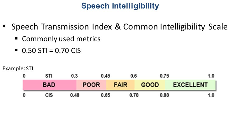 Speech Intelligibility
