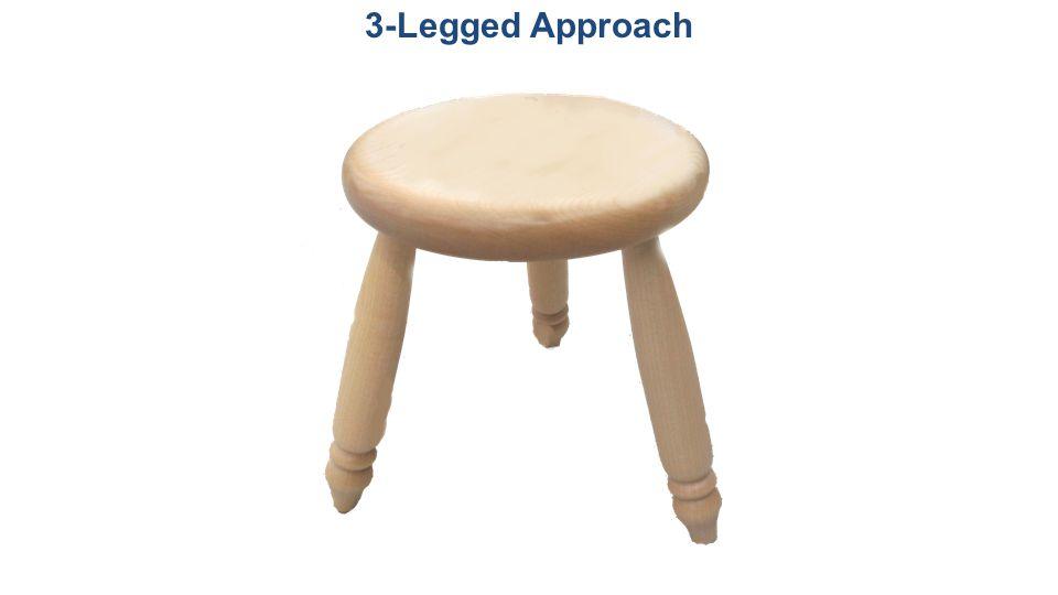 3-Legged Approach Three aspects of Acoustics,