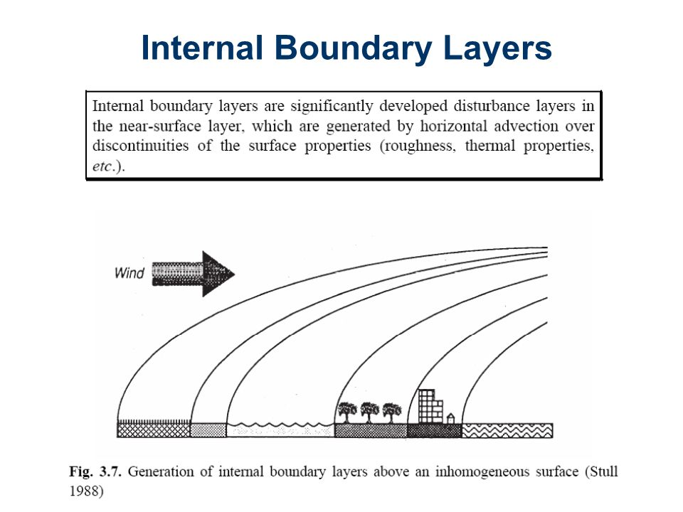 Internal Boundary Layers
