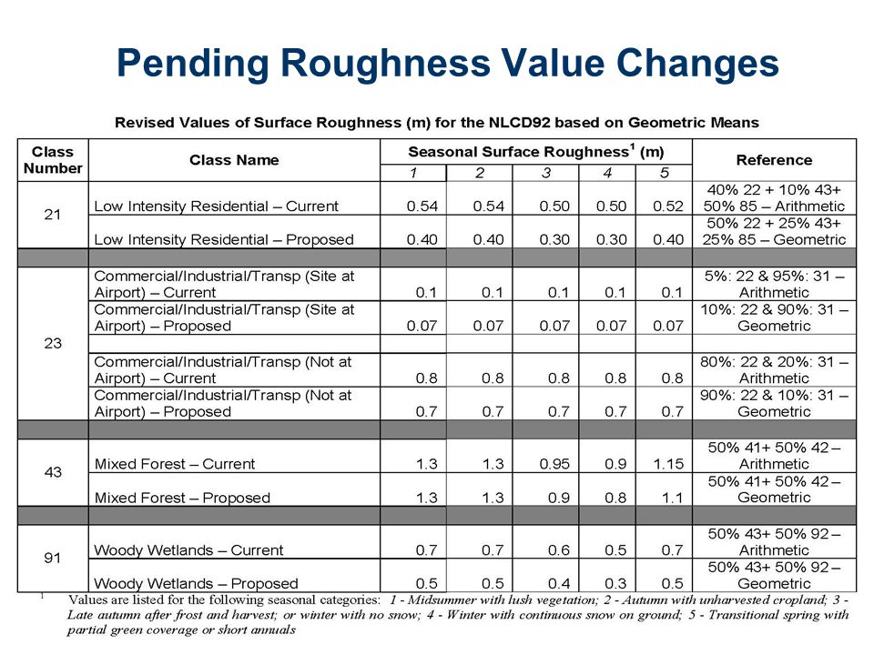 Pending Roughness Value Changes