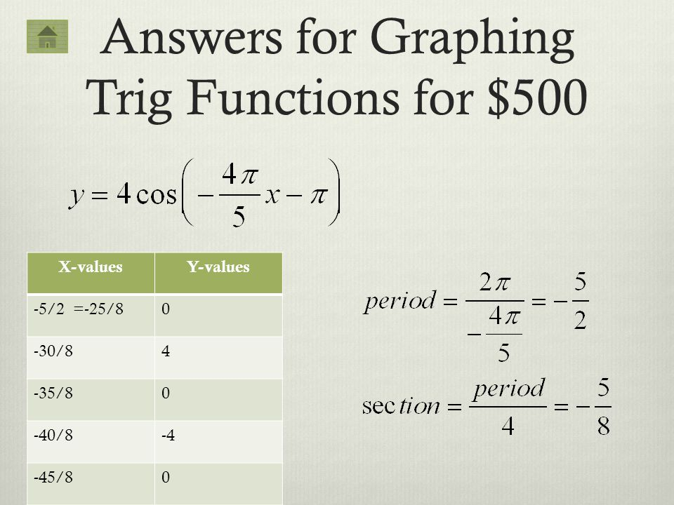 Answers for Graphing Trig Functions for $500