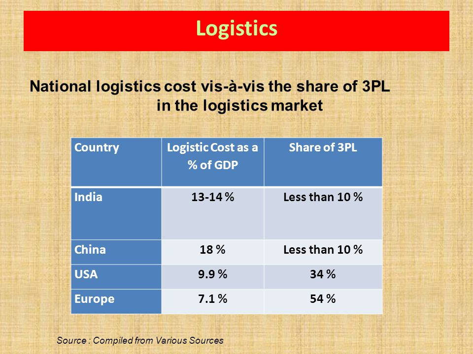 in the logistics market Logistic Cost as a % of GDP