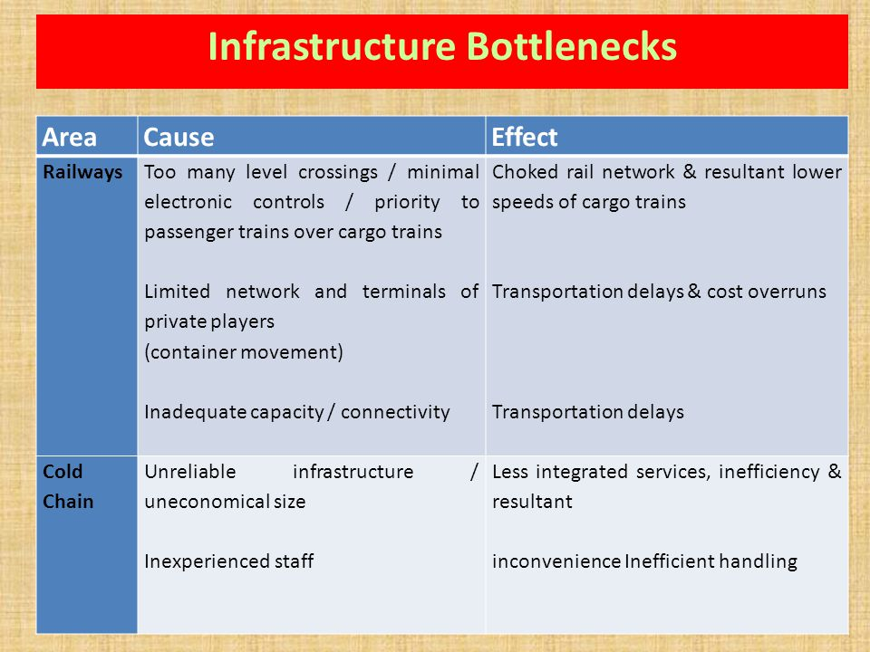 Infrastructure Bottlenecks