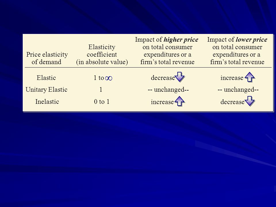 Impact of higher price on total consumer expenditures or a firm's total revenue