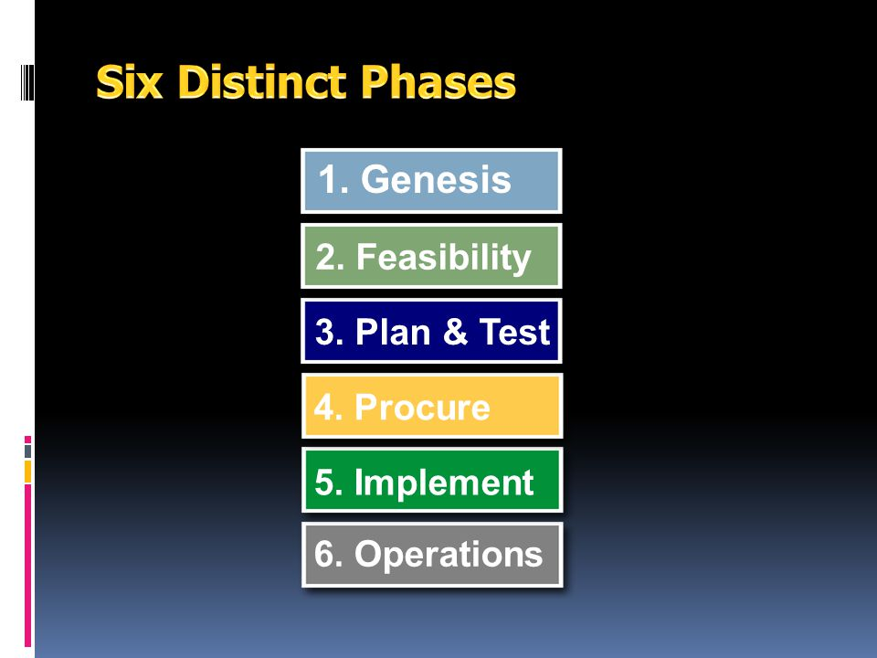 Six Distinct Phases 1. Genesis 2. Feasibility 3. Plan & Test