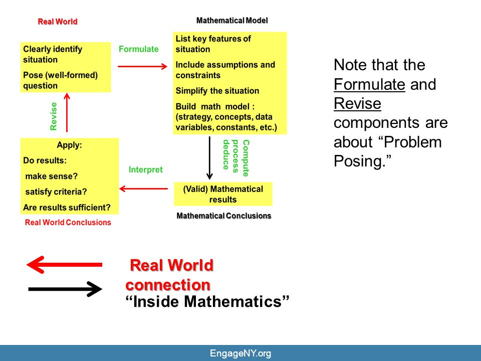 Note that the Formulate and Revise components are about Problem Posing.