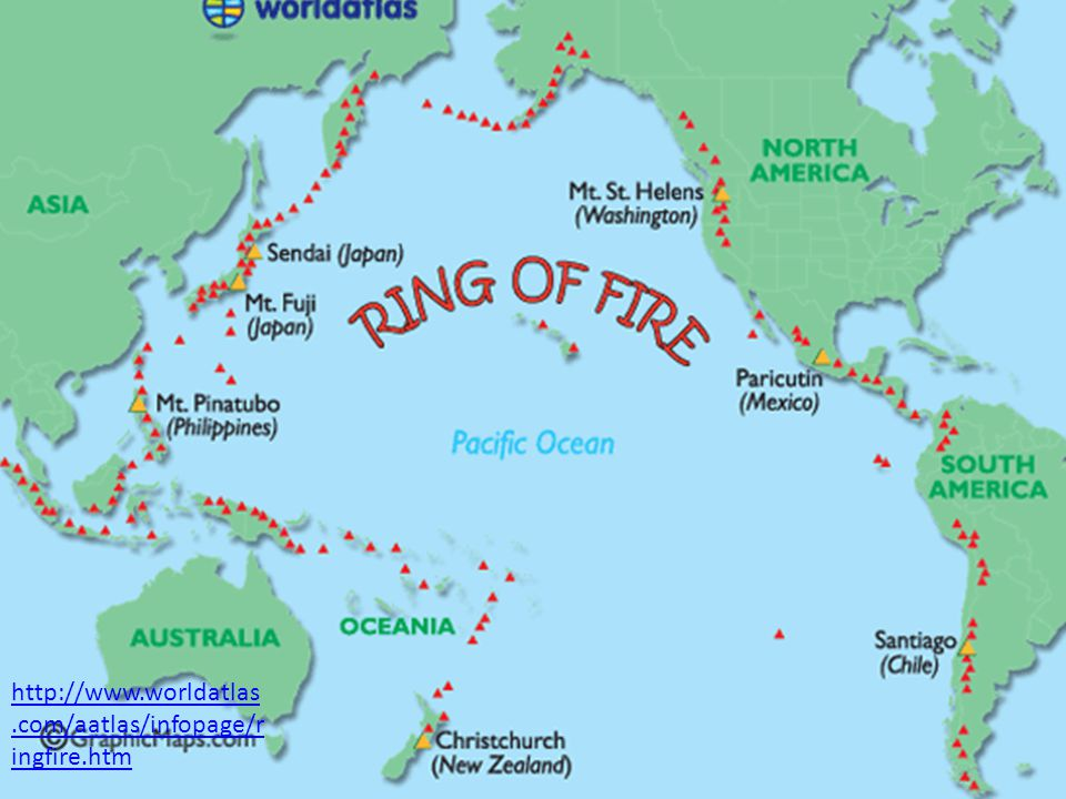 Most of the active volcanoes in the world are found around the Pacific Ocean.