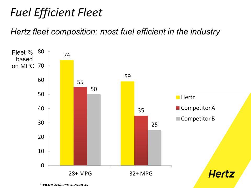 Fuel Efficient Fleet Hertz fleet composition: most fuel efficient in the industry. Fleet % based.