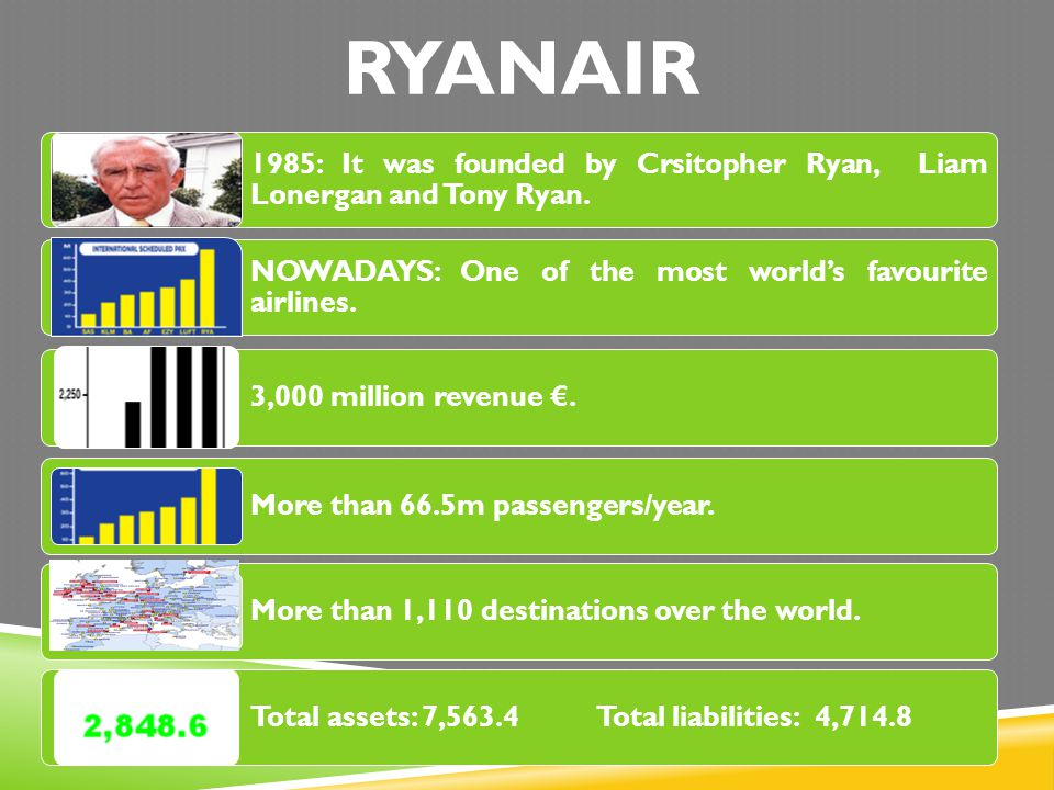 RYANAIR 1985: It was founded by Crsitopher Ryan, Liam Lonergan and Tony Ryan. NOWADAYS: One of the most world's favourite airlines.