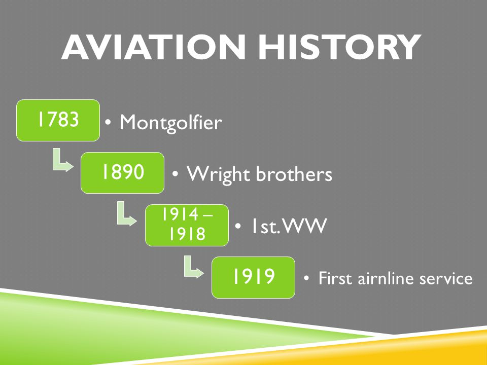 AVIATION HISTORY 1783 Montgolfier 1890 Wright brothers 1st. WW