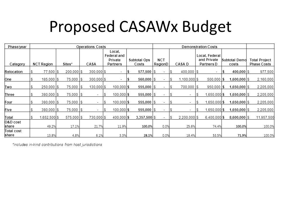 Proposed CASAWx Budget
