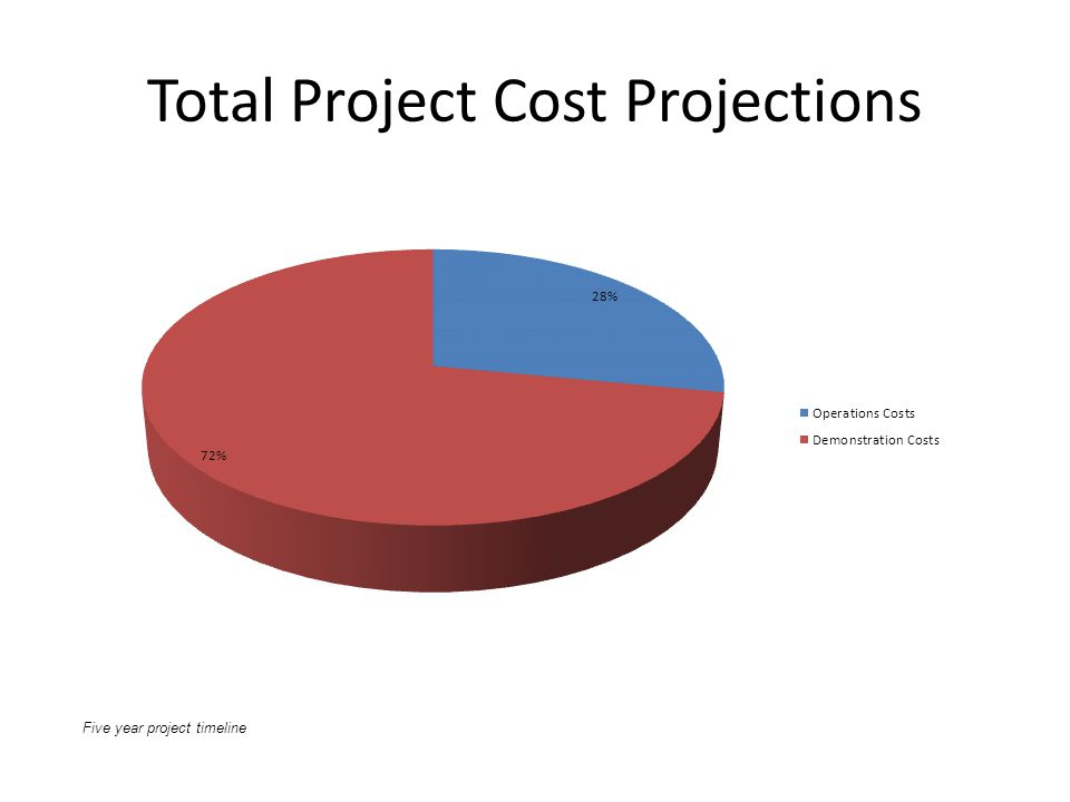 Total Project Cost Projections