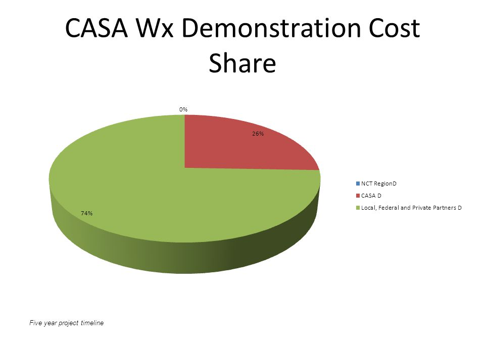 CASA Wx Demonstration Cost Share