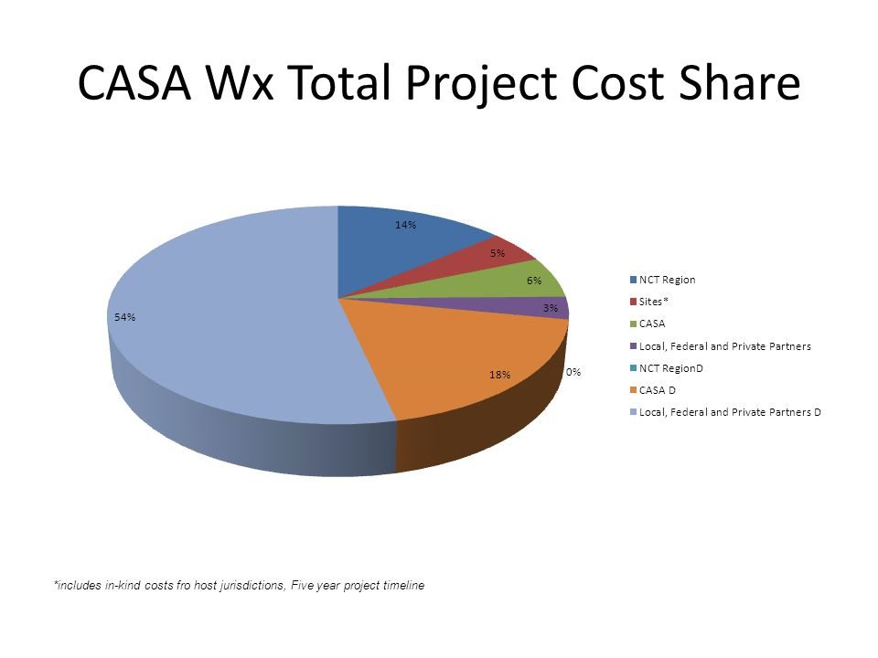 CASA Wx Total Project Cost Share