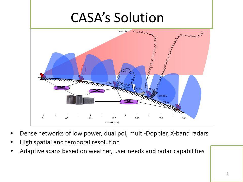 CASA's Solution snow. wind. tornado. earth surface. 40. 80. 120. 160. 200. 240. RANGE (km)