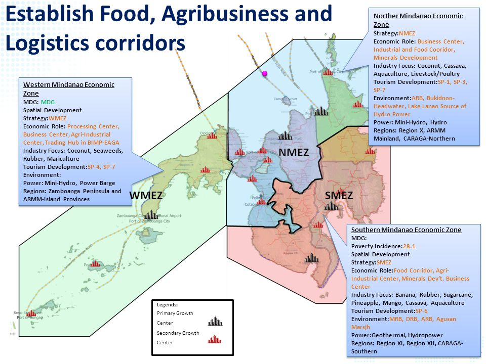 Establish Food, Agribusiness and Logistics corridors